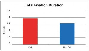 total-fixation-duration-300x173